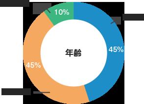 登録者の90%が35歳以下