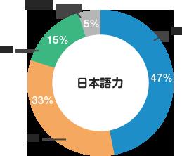 日本語能力試験でN1、N2が80%!